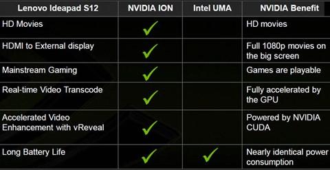 Нетбуки на NVIDIA ION задерживаются