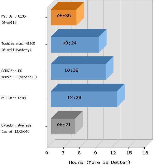 тест аккумулятора MSI Wind U135
