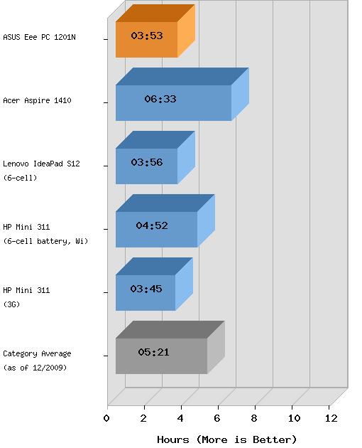 тест работы аккумулятора Asus Eee PC 1201N