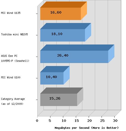 тест жесткого диска нетбука MSI Wind U135