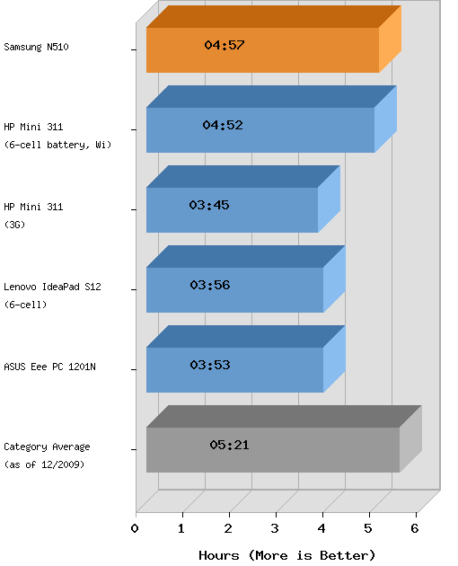 тест аккумулятора samsung n510