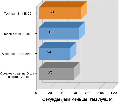 время загрузки Windows 7 на Toshiba mini NB300