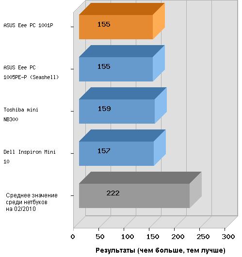 тест 3dmark06 на нетбуке ASUS Eee PC 1001P