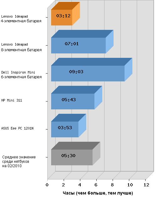 тестирование аккумулятора Lenovo S10-3t