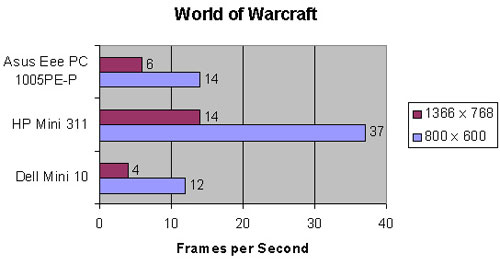 wow-fps
