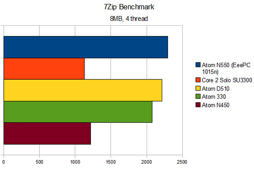 Первый тест двухядерного Intel Atom N550