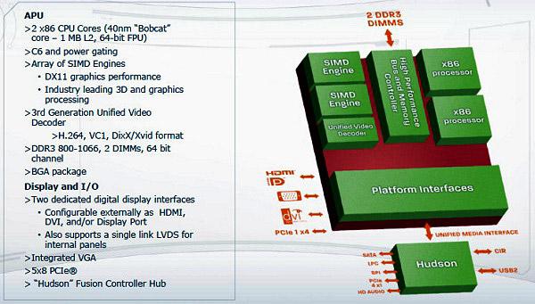AMD Zacate – тестирование производительности